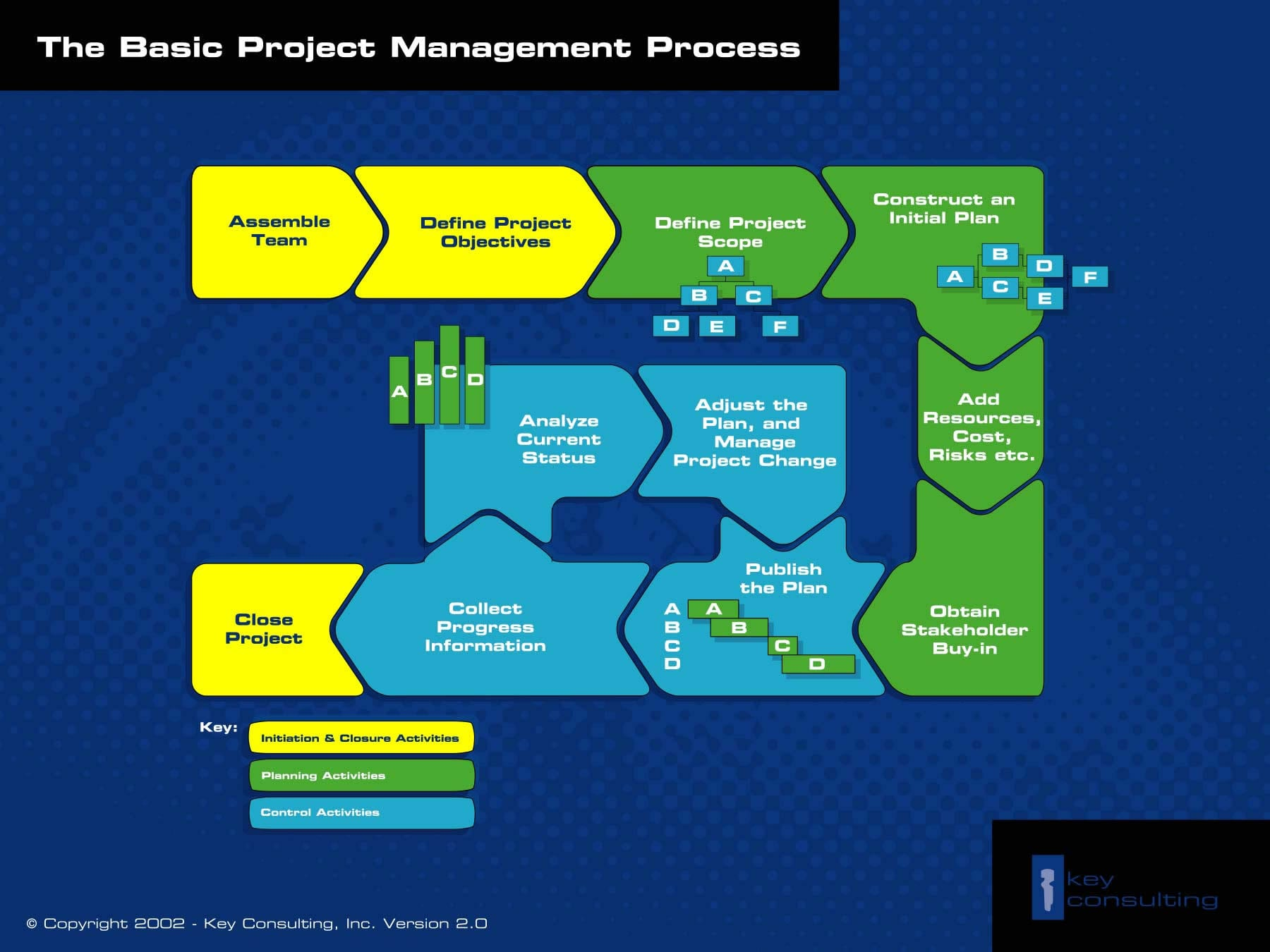 free project management templates   key consultingbasic project management process diagram