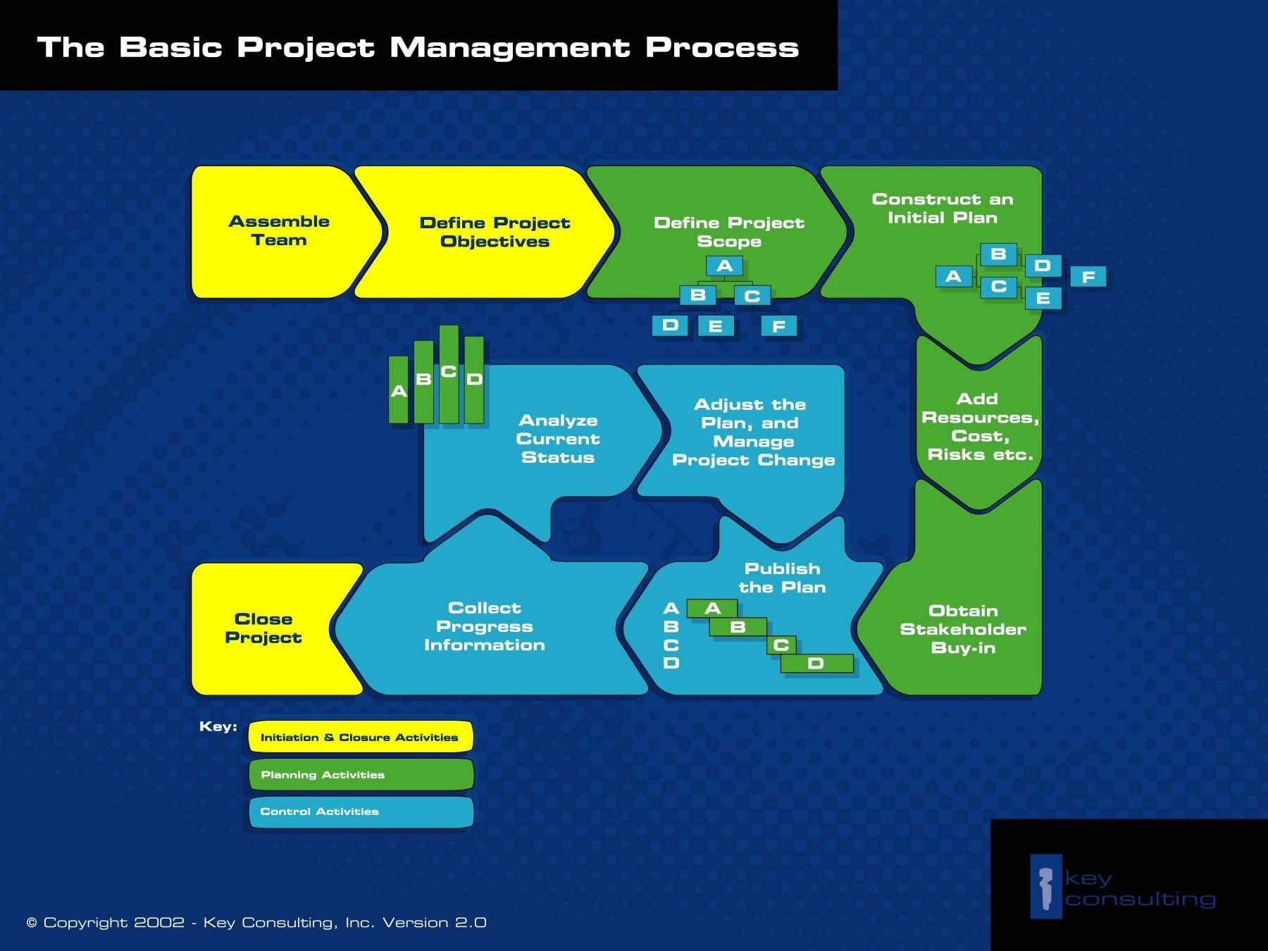 Basic Project Management Process Diagram