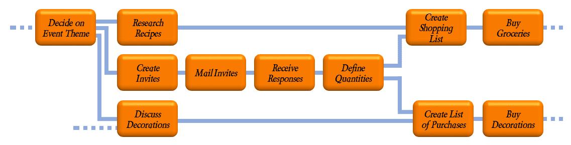 project dependencies example
